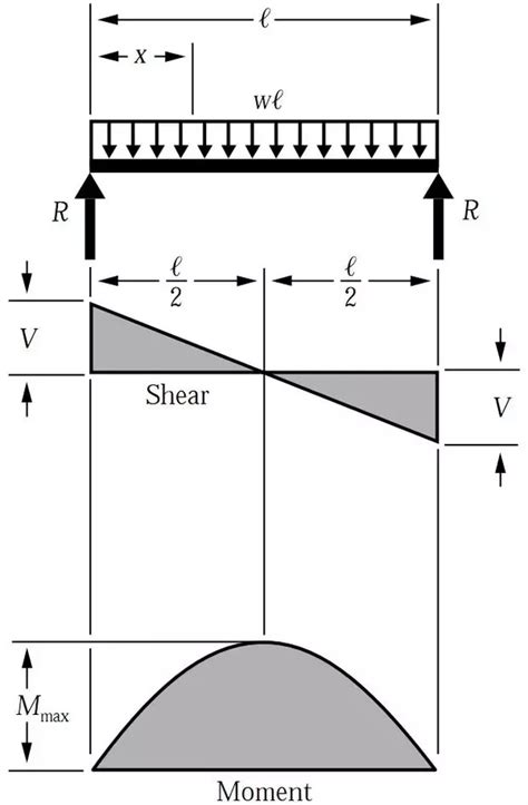 How Calculate Shear Span For Uniformly Distributed Load