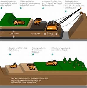 Mining By Dragline