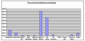Diagrama De Pareto En Ecoinnovaci U00f3n En Procesos Industriales