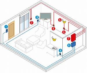 Schema Installation Rj45 Maison : conseils et sch ma pour installer son r seau domotique ~ Dailycaller-alerts.com Idées de Décoration
