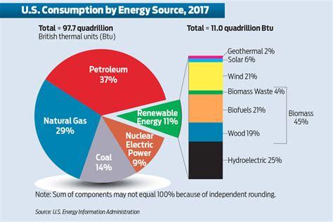 Energy Consumption Pie Chart Texas