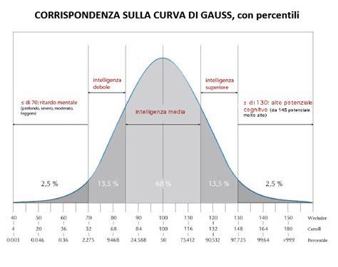 Tavola Di Gauss by Above The Cloud Tiroide E Genetica Si Riflettono Sul