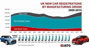 Europe Automobile : uk and europe 39 s automotive industry the facts jato ~ Gottalentnigeria.com Avis de Voitures