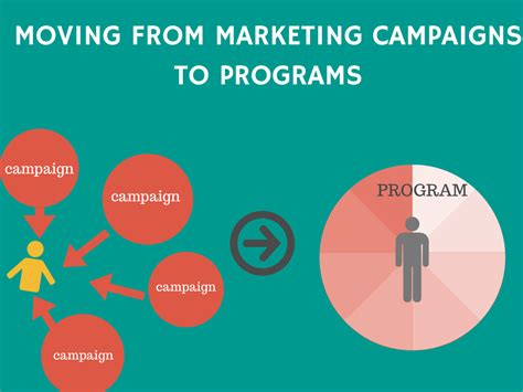 Marketing Program by Moving From Marketing Caigns To Programs