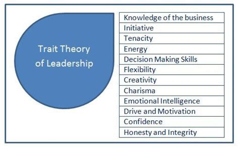 understand trait theory  leadership