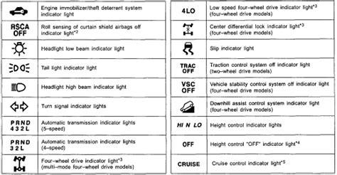 Toyota Highlander Warning Lights