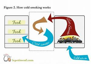 How A Cold Smoker Works