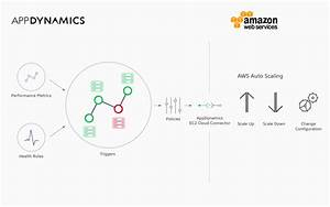 Aws Scales Customer Service Scale With Apache Spark On