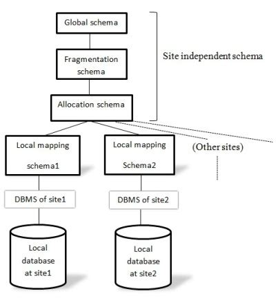 reference architecture  distributed  author