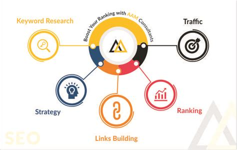 Seo Service Company - top quality seo services company aam consultants