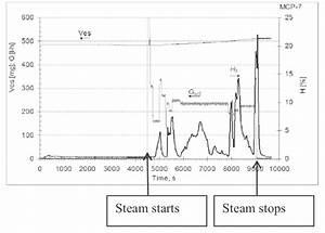 Readings Of Condensate Weight Strain Gauge  Ves   Hydrogen