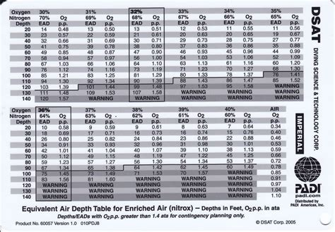 padi dive table calculator pin this standard padi recreational dive table enables you