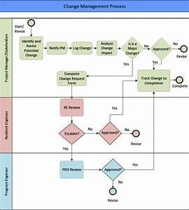 Change Management Flowchart Png