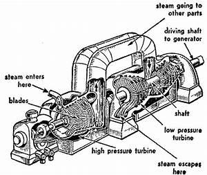 Mechanical Engineers  Steam Turbine