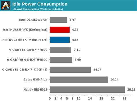 power consumption and thermal performance intel
