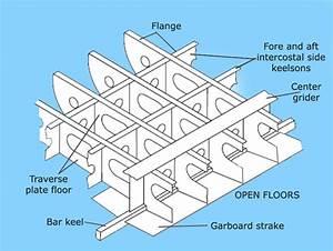 Designing A Ship U2019s Bottom Structure  U2013 A General Overview