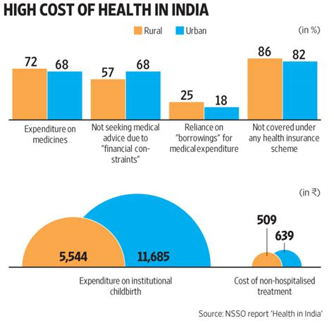 It aims to provide cheap healthcare and. Medicine costs form bulk of out-of-pocket health expenses ...