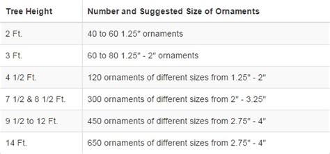 what size ornament is needed to make a handprint snowman ornament recommended number of ornaments