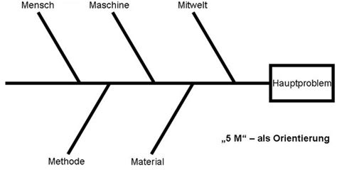 ishikawa diagramm fischgraetendiagramm