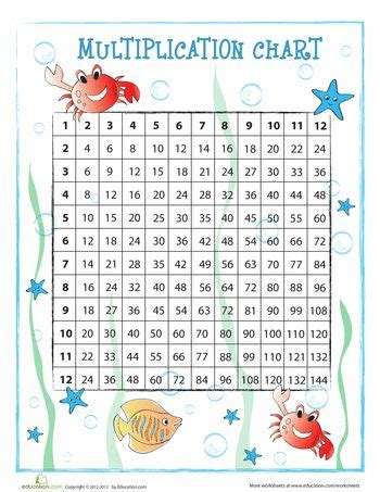 multiplication chart for 3rd graders equivalent