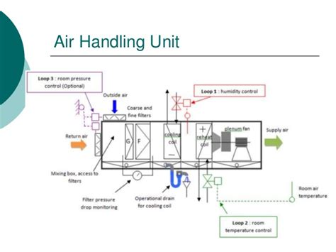 air handling unit air handling unit