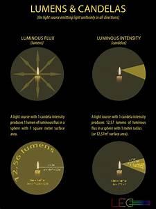 Candela Lumen Tabelle : light measurements explained ledwatcher ~ Markanthonyermac.com Haus und Dekorationen