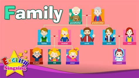 kids vocabulary family family members tree learn