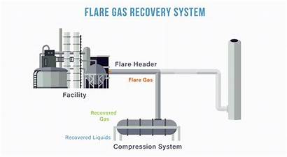 Flare System Gas Recovery Flaring Technology Politico