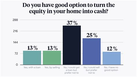 What's the difference between stock options and stock options? Home Equity Loan vs. Home Equity Investment: Compare Your ...