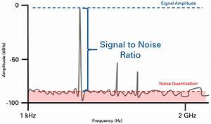 Signal To Noise Ratio Berechnen : understanding frequency performance specifications ~ Themetempest.com Abrechnung