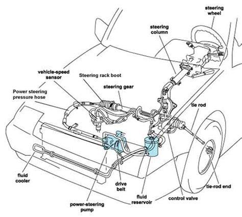 Wheel Alignment Strut Replacement Joe Garage Inc