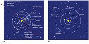 The Formation of Planetary System