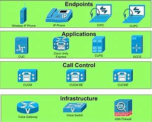 CCNA Voice Prep: Understanding the Pieces of Cisco Unified ...