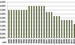 Freistellungsauftrag Höhe Berechnen : garantiezins bei lebensversicherungen im berblicj ~ Themetempest.com Abrechnung