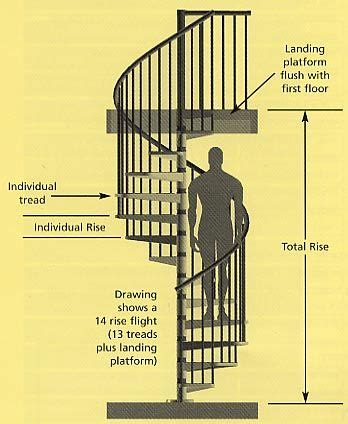 Spiral Staircases by Spiral Staircase To Basement Top View Google Search