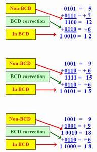 Digital Logic Design  Bcd Adder