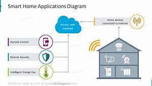 Simple Iot Diagrams To Explain Internet Of Things Network Connected Devices In Smart Home