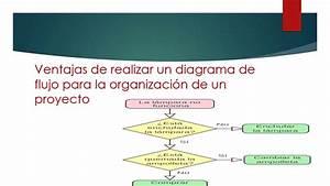 Ventajas De Realizar Un Diagrama De Flujo En Un Proyecto