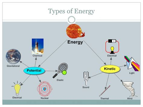What Is Energy?.
