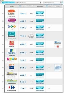 Liste Assurance : plus riche et independant nouvelle voiture nouvelle assurance auto ~ Gottalentnigeria.com Avis de Voitures