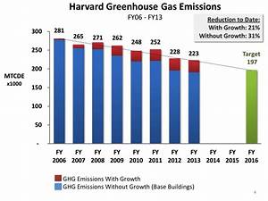 Greenhouse Gas Reduction Goal | Sustainability at Harvard