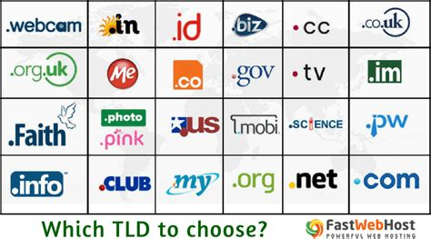 What is a Top Level Domain? How to Choose your TLD for ...
