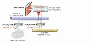 Dhcp Trusted Agents Diagram Jpg