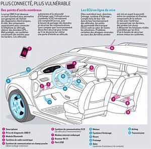 Le Système Abs Est Obligatoire Sur Les Véhicules Neufs : peut on hacker une voiture connect e cyberguerre ~ Maxctalentgroup.com Avis de Voitures