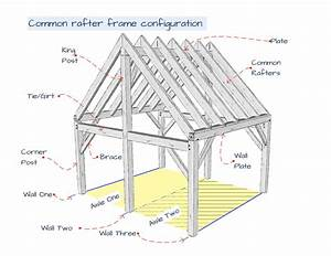 Roof Purlins Definition