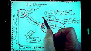 30 How To Read A Hr Diagram
