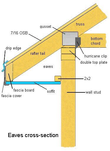 Building Return Eaves on Roofs  How To Build A House
