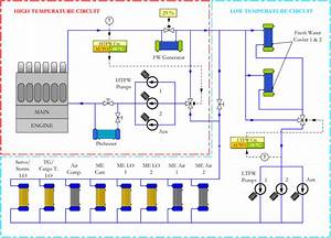 Figure A 14  Fresh Water Cooling System Diagram