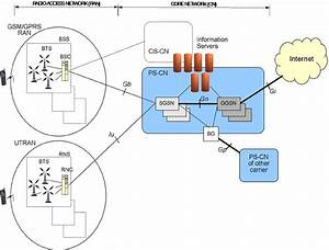 3g Network Architecture  Umts