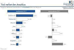 Skandinavische Fertighäuser Deutschland : marktmeinungmensch studien ~ Sanjose-hotels-ca.com Haus und Dekorationen